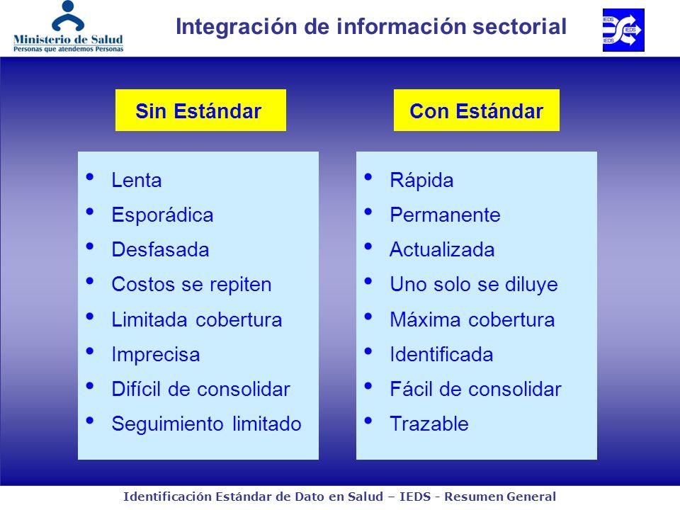 Identificación Estándar de Dato en Salud – IEDS - Resumen General Integración de información sectorial Lenta Esporádica Desfasada Costos se repiten Li