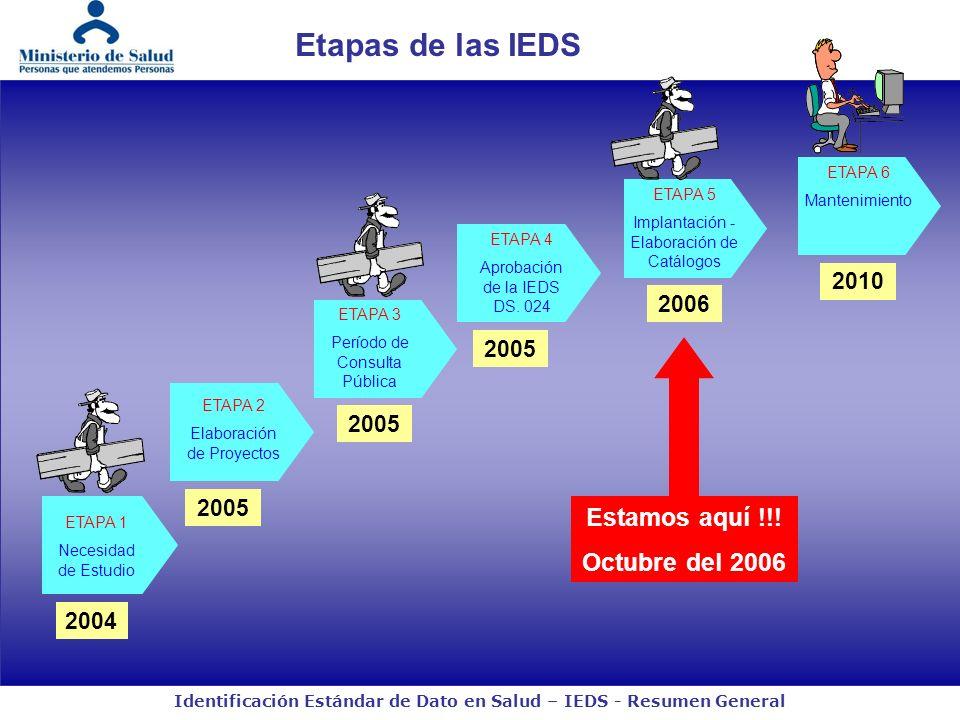 Identificación Estándar de Dato en Salud – IEDS - Resumen General Etapas de las IEDS ETAPA 1 Necesidad de Estudio 2004 ETAPA 2 Elaboración de Proyectos 2005 ETAPA 3 Período de Consulta Pública 2005 ETAPA 4 Aprobación de la IEDS DS.