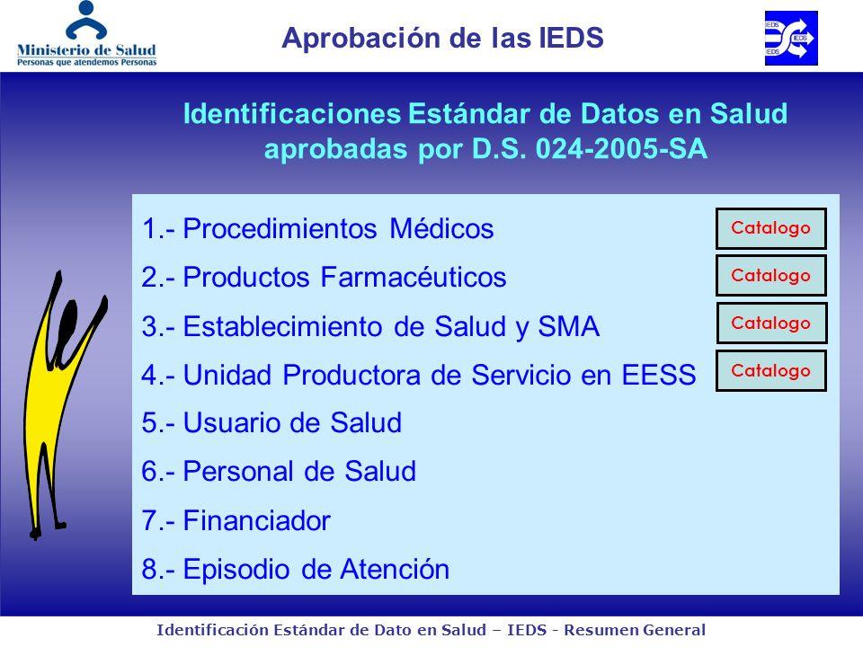 Identificación Estándar de Dato en Salud – IEDS - Resumen General 1.- Procedimientos Médicos 2.- Productos Farmacéuticos 3.- Establecimiento de Salud y SMA 4.- Unidad Productora de Servicio en EESS 5.- Usuario de Salud 6.- Personal de Salud 7.- Financiador 8.- Episodio de Atención Aprobación de las IEDS Identificaciones Estándar de Datos en Salud aprobadas por D.S.