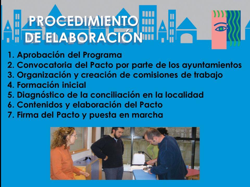 PROCEDIMIENTO DE ELABORACIÓN PROCEDIMIENTO 1.Aprobación del Programa 2.Convocatoria del Pacto por parte de los ayuntamientos 3.Organización y creación