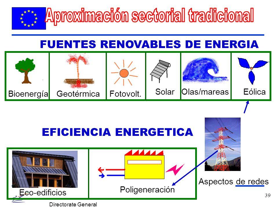 39 Directorate General for Energy and Transports Poligeneración Geotérmica BioenergíaEólica SolarOlas/mareas Aspectos de redes Eco-edificios FUENTES RENOVABLES DE ENERGIA EFICIENCIA ENERGETICA Fotovolt.
