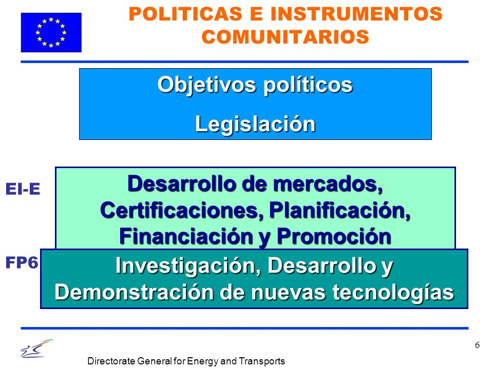 6 Directorate General for Energy and Transports POLITICAS E INSTRUMENTOS COMUNITARIOS Desarrollo de mercados, Certificaciones, Planificación, Financiación y Promoción Investigación, Desarrollo y Demonstración de nuevas tecnologías Objetivos políticos Legislación EI-E FP6