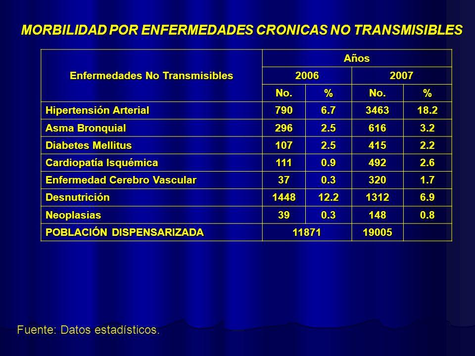 MORBILIDAD POR ENFERMEDADES CRONICAS NO TRANSMISIBLES Fuente: Datos estadísticos. Enfermedades No Transmisibles Años 20062007 No.%No.% Hipertensión Ar