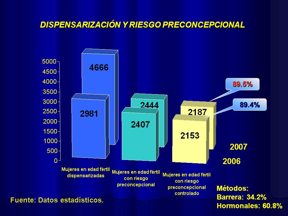 DISPENSARIZACIÓN Y RIESGO PRECONCEPCIONAL 89.5% 89.4% Fuente: Datos estadísticos. Métodos: Barrera: 34.2% Hormonales: 60.8%