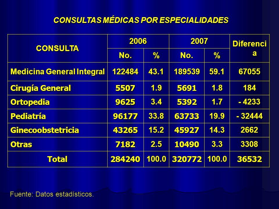 CONSULTAS MÉDICAS POR ESPECIALIDADES Fuente: Datos estadísticos. CONSULTA 20062007 Diferenci a No.%No.% Medicina General Integral 12248443.118953959.1