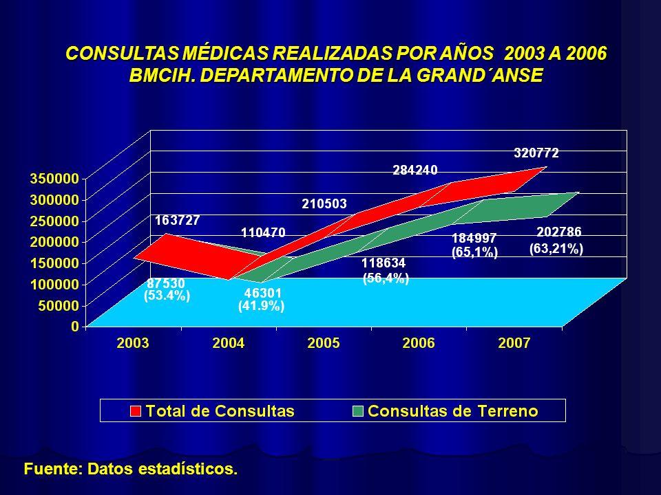 CONSULTAS MÉDICAS REALIZADAS POR AÑOS 2003 A 2006 BMCIH. DEPARTAMENTO DE LA GRAND´ANSE (65,1%) (56,4%) Fuente: Datos estadísticos. (41.9%) (53.4%) (63