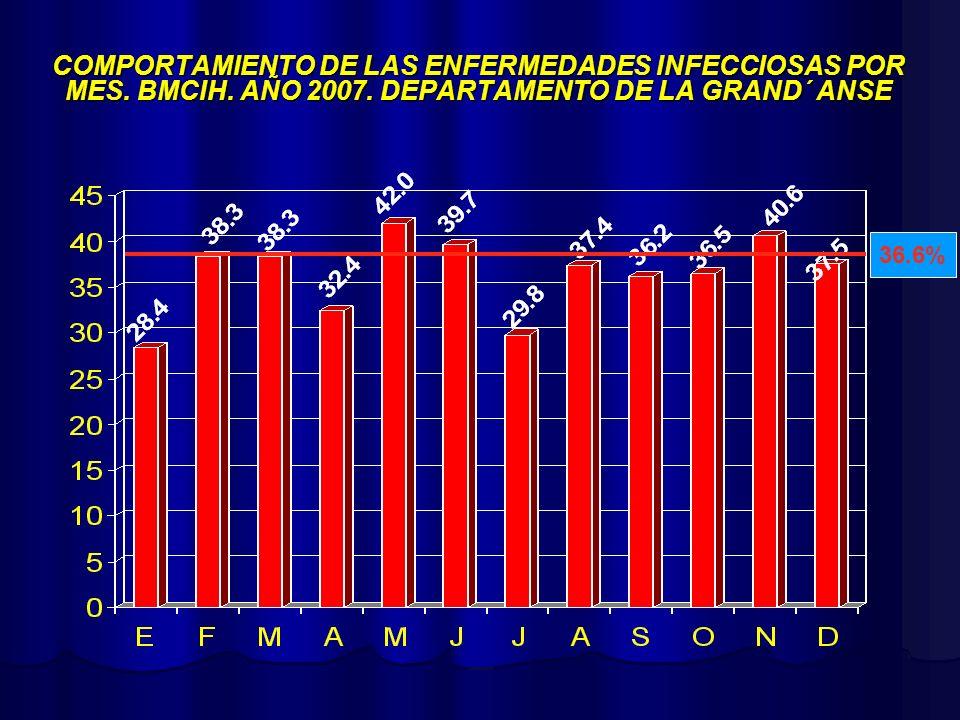 COMPORTAMIENTO DE LAS ENFERMEDADES INFECCIOSAS POR MES. BMCIH. AÑO 2007. DEPARTAMENTO DE LA GRAND´ ANSE 36.6%