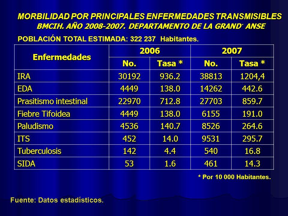 * Por 10 000 Habitantes. MORBILIDAD POR PRINCIPALES ENFERMEDADES TRANSMISIBLES BMCIH. AÑO 2008-2007. DEPARTAMENTO DE LA GRAND´ ANSE Fuente: Datos esta