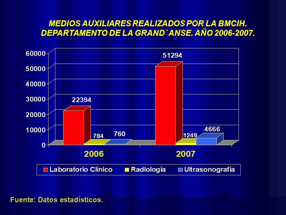 MEDIOS AUXILIARES REALIZADOS POR LA BMCIH. DEPARTAMENTO DE LA GRAND´ ANSE. AÑO 2006-2007. Fuente: Datos estadísticos.