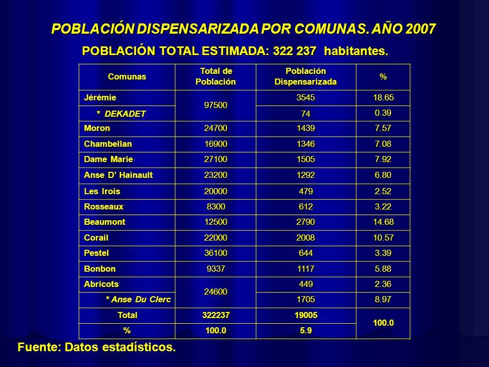 POBLACIÓN DISPENSARIZADA POR GRUPO DISPENSARIAL Fuente: Datos estadísticos.