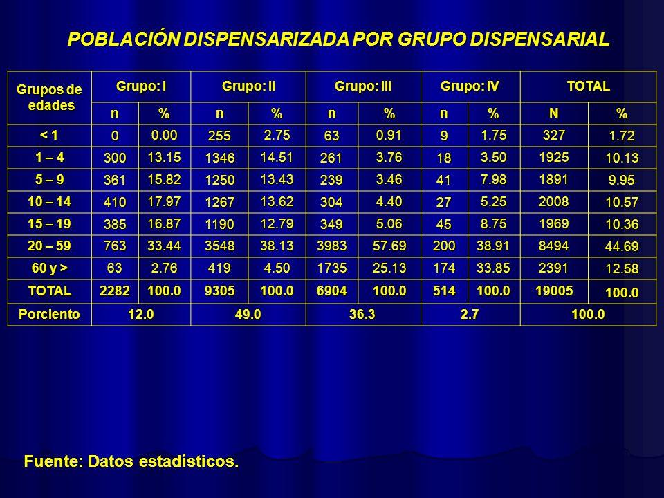 POBLACIÓN DISPENSARIZADA POR GRUPO DISPENSARIAL Fuente: Datos estadísticos. Grupos de edades edades Grupo: I Grupo: II Grupo: III Grupo: IV TOTAL n%n%
