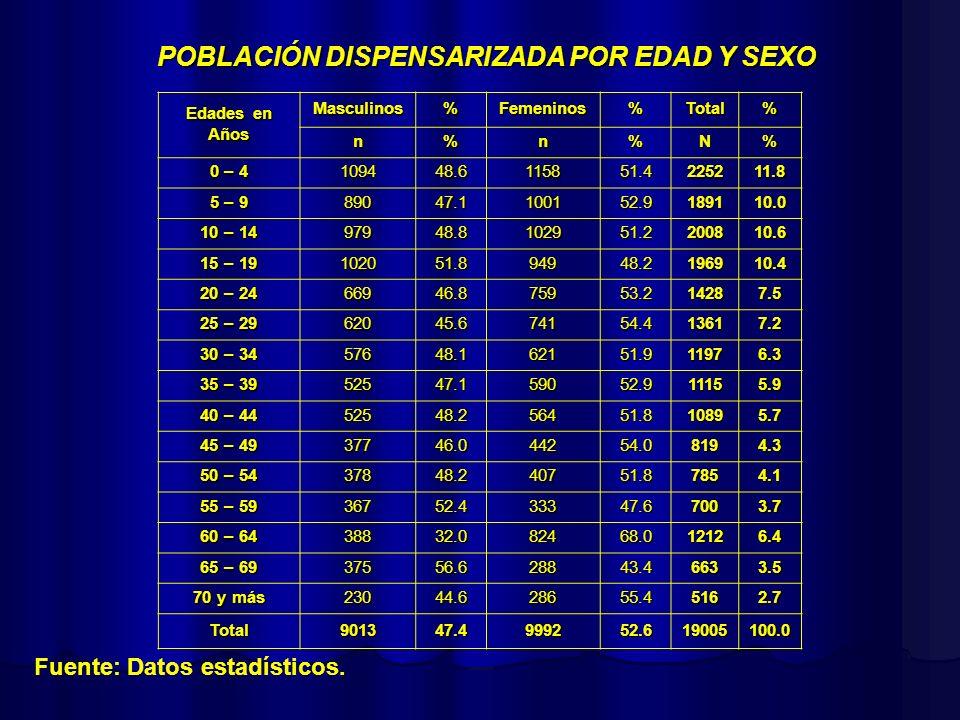 PIRÁMIDE POBLACIONAL 0 5 1015 20 2530354045051015202530354045 0 – 4 55 – 59 30 – 34 40 – 44 35 – 39 50 – 54 60 – 64 45 – 49 25 – 29 20 – 24 15 – 19 10 – 14 5 – 9 65 – 69 70 – 74 75 – 79 80 y + Masculino 47.4% Femenino 52.6% Población total: 19005 (5.9%) 79,2% 42.7%