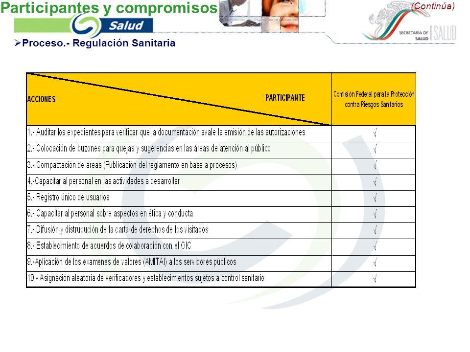 (Continúa) Proceso.- Regulación Sanitaria Participantes y compromisos