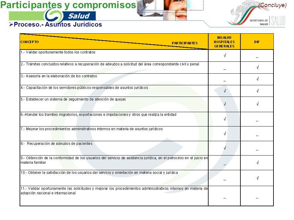 (Concluye) Proceso.- Asuntos Jurídicos Participantes y compromisos