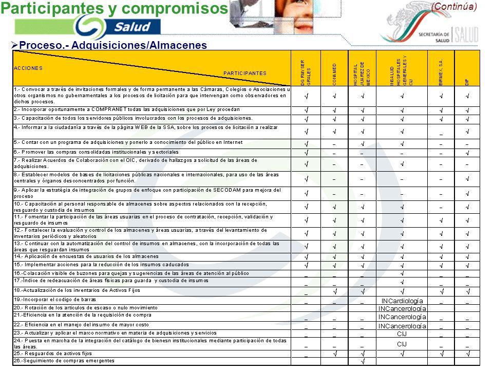 Participantes y compromisos (Continúa) Proceso.- Adquisiciones/Almacenes