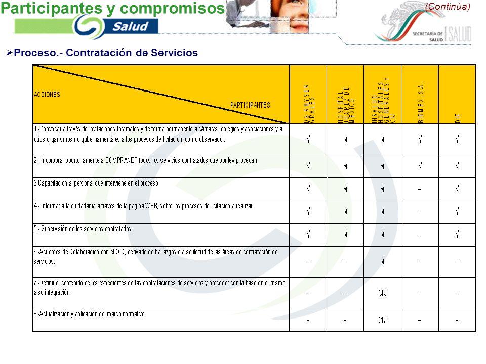 (Continúa) Proceso.- Contratación de Servicios Participantes y compromisos
