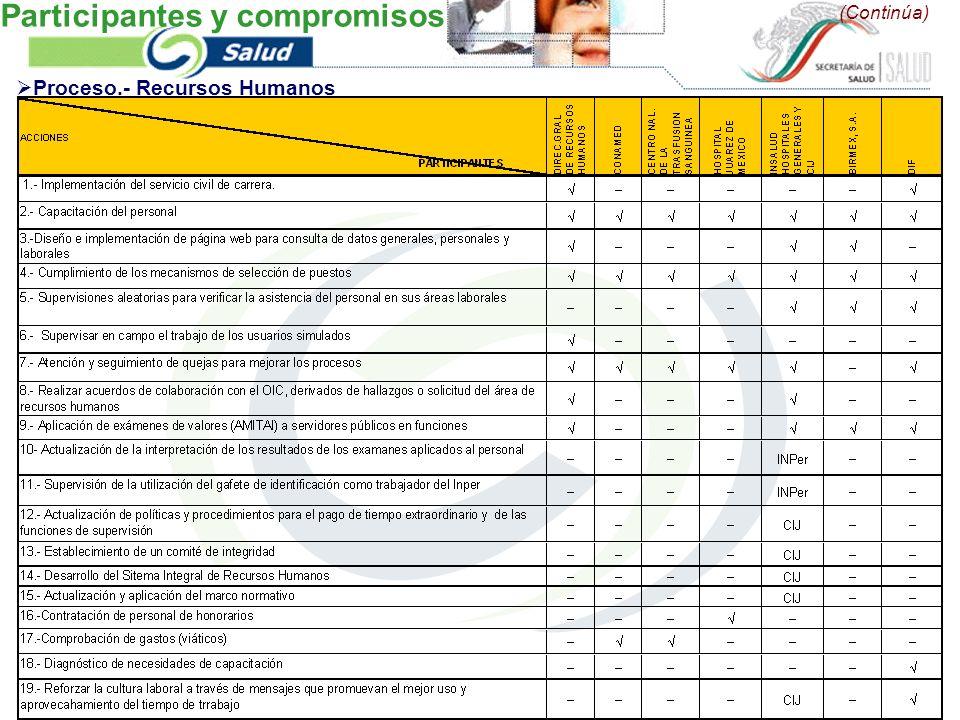 (Continúa) Proceso.- Recursos Humanos Participantes y compromisos
