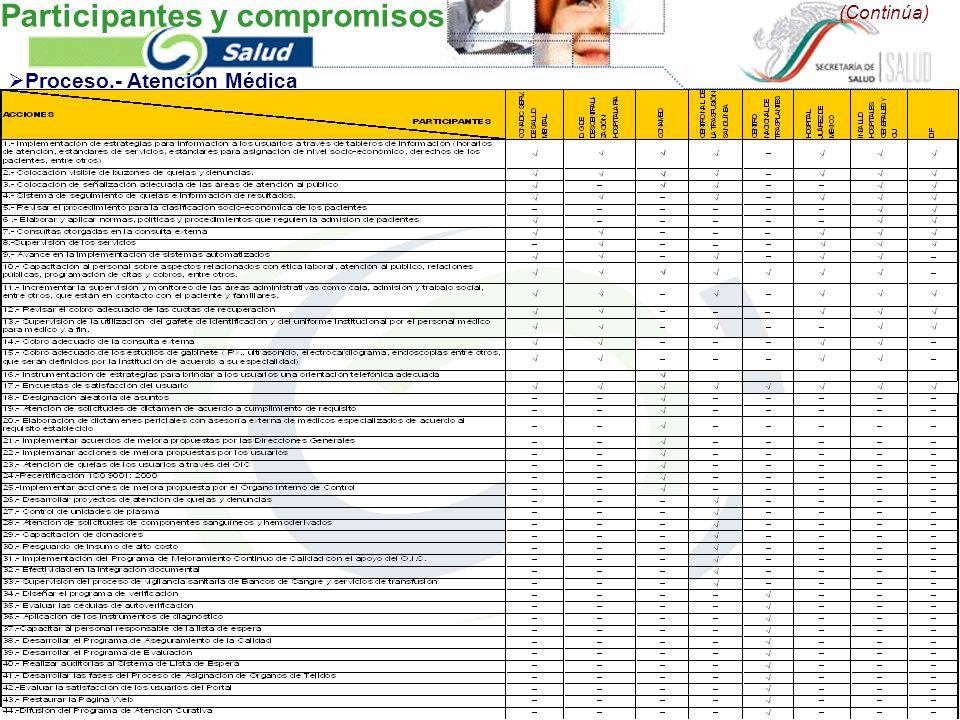 (Continúa) Proceso.- Atención Médica Participantes y compromisos