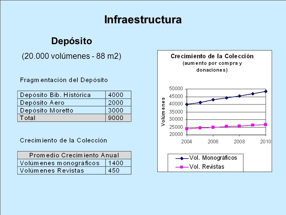 Infraestructura Depósito (20.000 volúmenes - 88 m2)