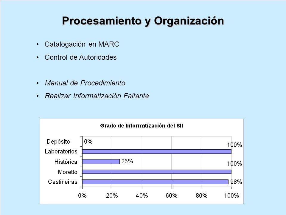 Recursos Tecnológicos Software Koha Libre acceso y open source Tareas de Gestión Bajo Costo de mantenimiento Formatos MARC 21 Primer equipo de trabajo Renovación, reservas online.