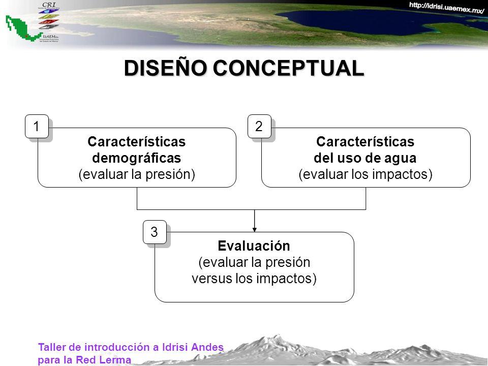 DISEÑO CONCEPTUAL Características del uso de agua (evaluar los impactos) Características demográficas (evaluar la presión) Evaluación (evaluar la pres