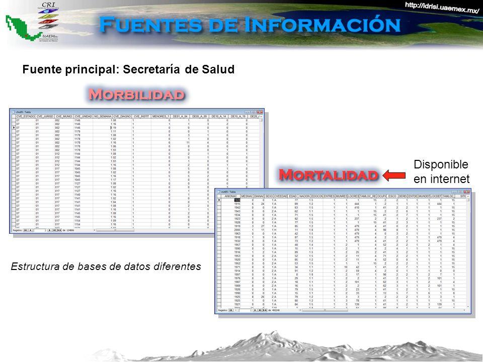 Fuente principal: Secretaría de Salud Disponible en internet Estructura de bases de datos diferentes