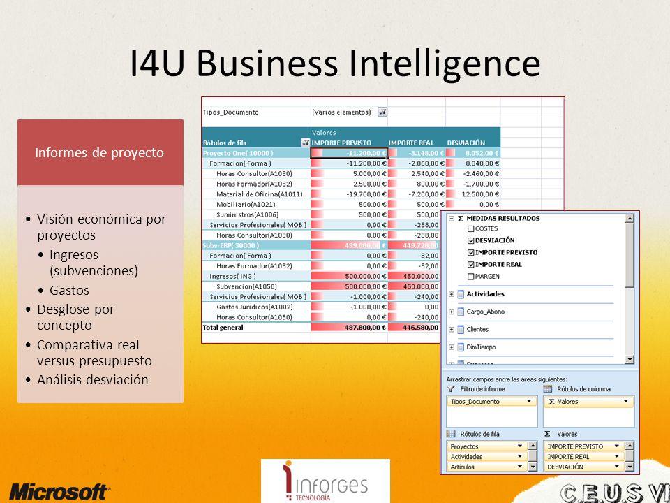 I4U Business Intelligence Informes de proyecto Visión económica por proyectos Ingresos (subvenciones) Gastos Desglose por concepto Comparativa real ve