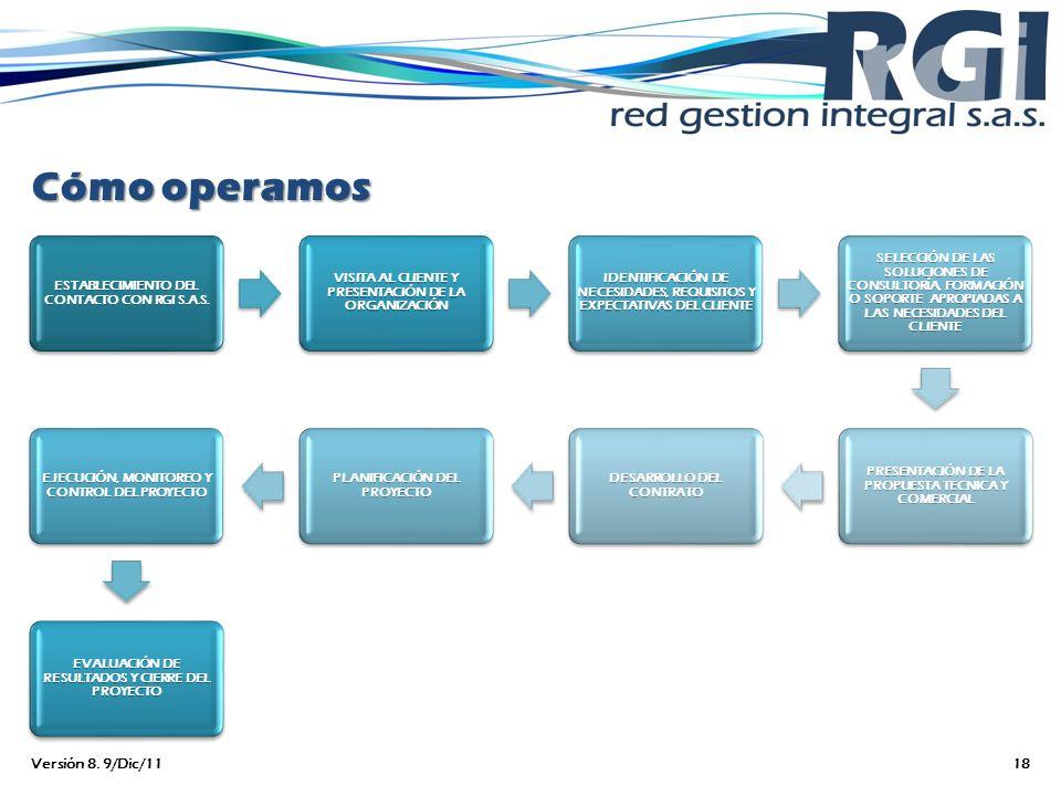 Cómo operamos ESTABLECIMIENTO DEL CONTACTO CON RGI S.A.S. VISITA AL CLIENTE Y PRESENTACIÓN DE LA ORGANIZACIÓN IDENTIFICACIÓN DE NECESIDADES, REQUISITO