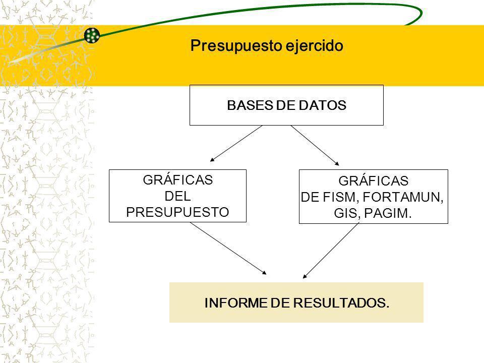 Presupuesto ejercido BASES DE DATOS GRÁFICAS DEL PRESUPUESTO GRÁFICAS DE FISM, FORTAMUN, GIS, PAGIM.