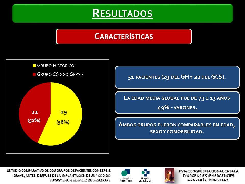 XVIè CONGRÉS NACIONAL CATALÀ DURGÈNCIES I EMERGÈNCIES Sabadell 26 i 27 de març de 2009 E STUDIO COMPARATIVO DE DOS GRUPOS DE PACIENTES CON SEPSIS GRAVE, ANTES - DESPUÉS DE LA IMPLANTACIÓN DE UN CÓDIGO SEPSIS EN UN SERVICIO DE URGENCIAS C ARACTERÍSTICAS (56%) (52%) 51 PACIENTES (29 DEL GH Y 22 DEL GCS).