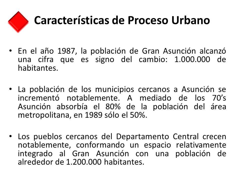 Características de Proceso Urbano En el año 1987, la población de Gran Asunción alcanzó una cifra que es signo del cambio: 1.000.000 de habitantes. La