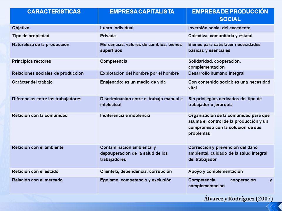 CARACTERISTICASEMPRESA CAPITALISTA EMPRESA DE PRODUCCIÓN SOCIAL ObjetivoLucro individualInversión social del excedente Tipo de propiedadPrivadaColecti