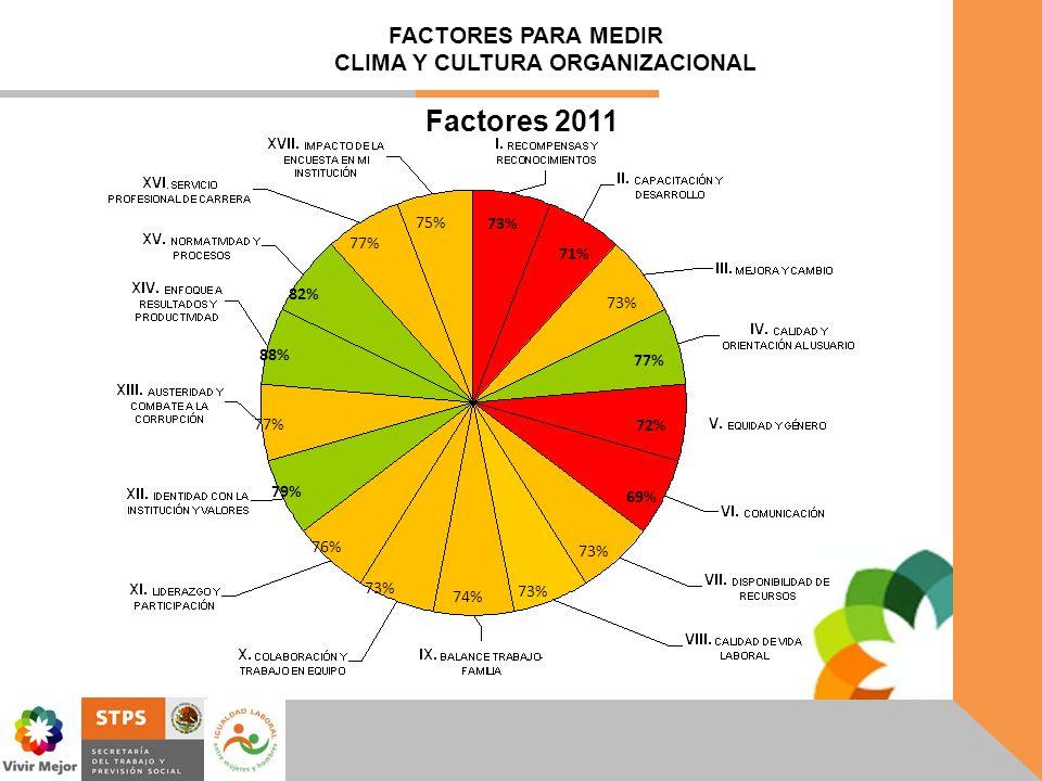 73% 75% 73% 77% 72% 69% 73% 74% 73% 76% 79% 77% 88% 82% 77% 71% FACTORES PARA MEDIR CLIMA Y CULTURA ORGANIZACIONAL Factores 2011