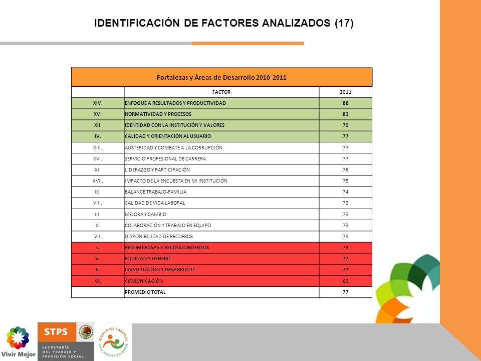 Fortalezas y Áreas de Desarrollo 2010-2011 FACTOR2011 XIV.ENFOQUE A RESULTADOS Y PRODUCTIVIDAD88 XV.NORMATIVIDAD Y PROCESOS82 XII.IDENTIDAD CON LA INS