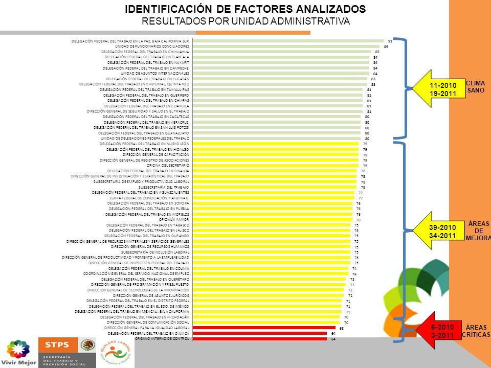 IDENTIFICACIÓN DE FACTORES ANALIZADOS RESULTADOS POR UNIDAD ADMINISTRATIVA 11-2010 19-2011 39-2010 34-2011 6-2010 3-2011 CLIMA SANO ÁREAS DE MEJORA ÁR