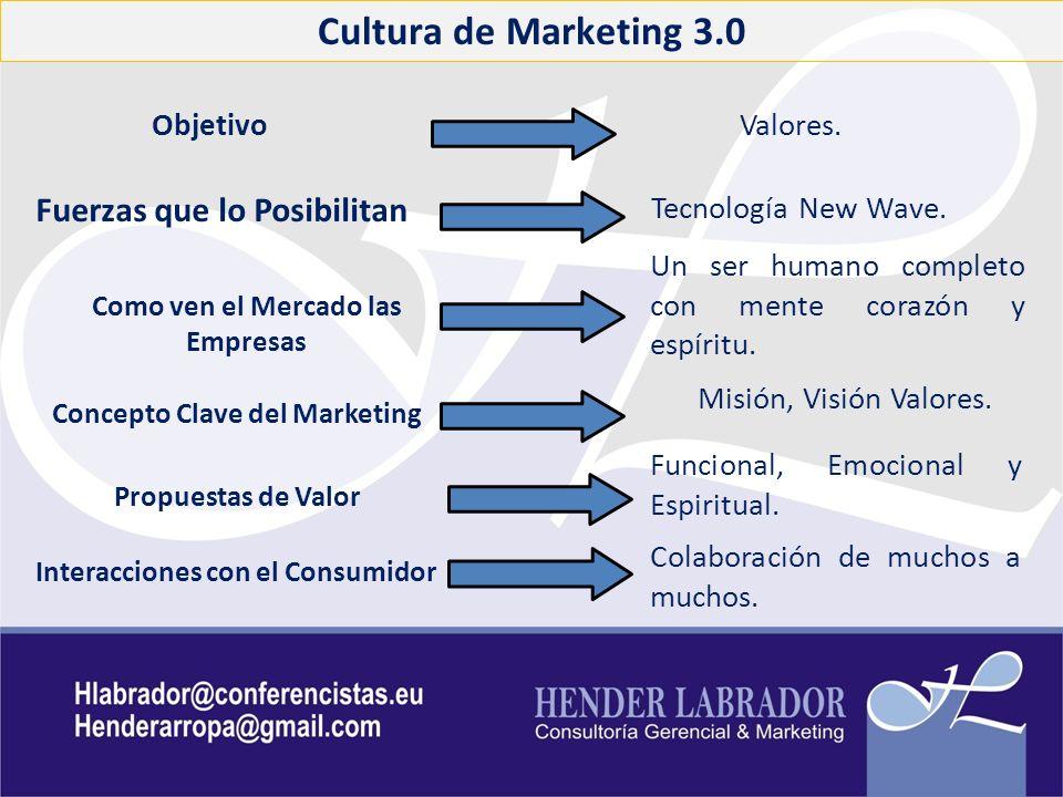 Cultura de Marketing 3.0 ObjetivoValores. Fuerzas que lo Posibilitan Tecnología New Wave. Como ven el Mercado las Empresas Un ser humano completo con