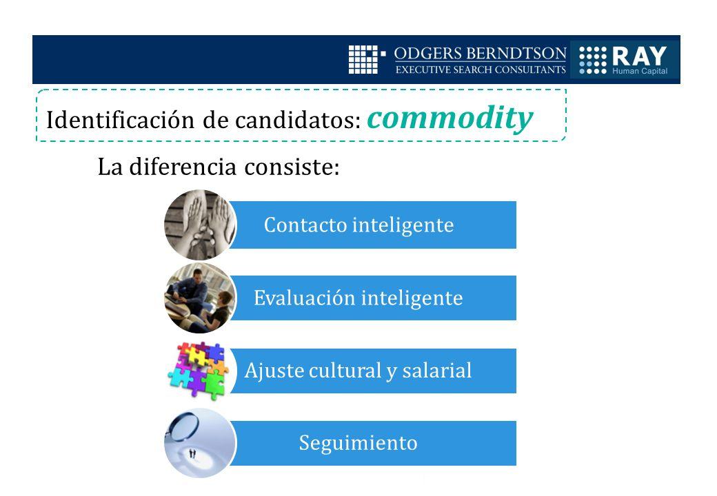 Identificación de candidatos: commodity La diferencia consiste: Contacto inteligente Evaluación inteligente Ajuste cultural y salarial Seguimiento