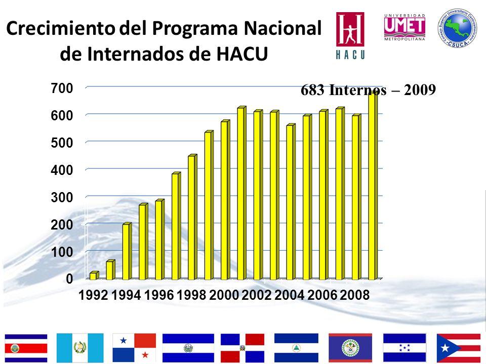 Crecimiento del Programa Nacional de Internados de HACU