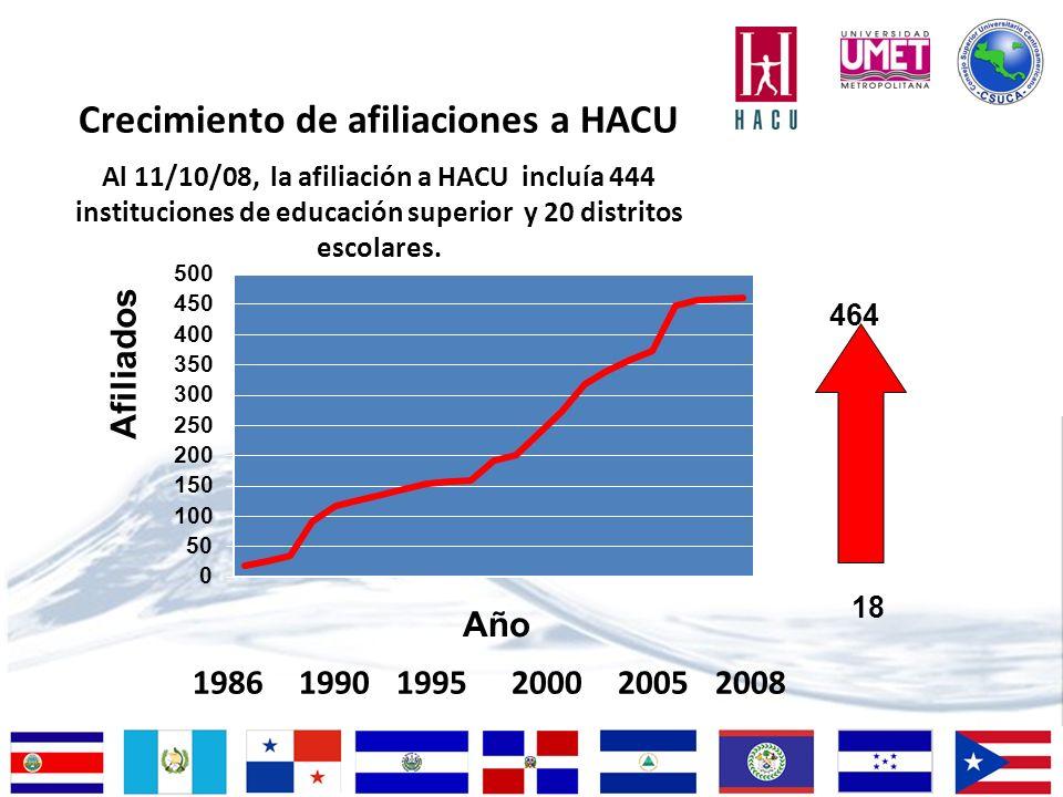 198619901995200020052008 Crecimiento de afiliaciones a HACU Al 11/10/08, la afiliación a HACU incluía 444 instituciones de educación superior y 20 dis
