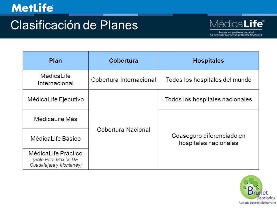 Clasificación de Planes PlanCoberturaHospitales MédicaLife Internacional Cobertura InternacionalTodos los hospitales del mundo MédicaLife Ejecutivo Co
