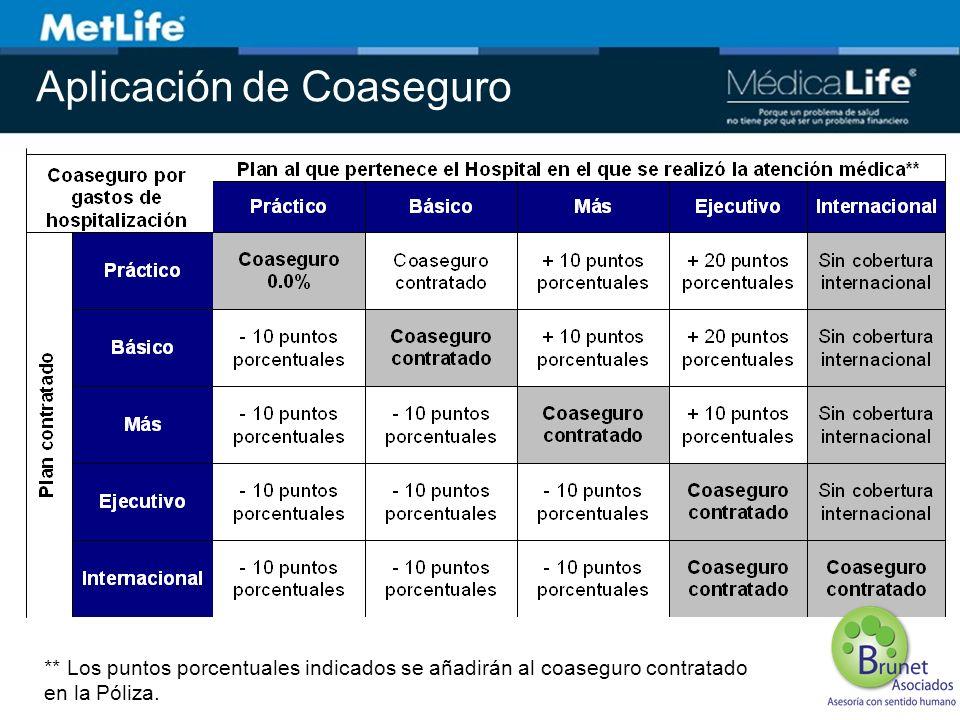 Aplicación de Coaseguro ** Los puntos porcentuales indicados se añadirán al coaseguro contratado en la Póliza.