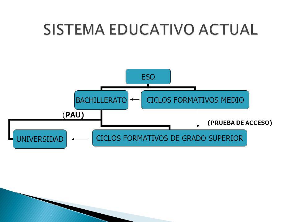 ESO BACHILLERATO CICLOS FORMATIVOS DE GRADO SUPERIOR UNIVERSIDAD CICLOS FORMATIVOS MEDIO (PRUEBA DE ACCESO) (PAU)