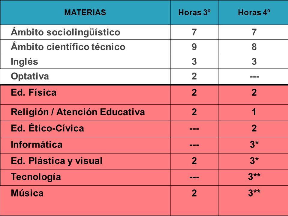 MATERIASHoras 3ºHoras 4º Ámbito sociolingüístico77 Ámbito científico técnico98 Inglés33 Optativa2--- Ed.
