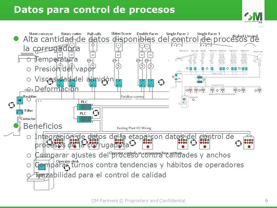 6 OM Partners © Proprietary and Confidential 6 Alta cantidad de datos disponibles del control de procesos de la corrugadora o Temperatura o Presión del vapor o Viscosidad del almidón o Deformación o...