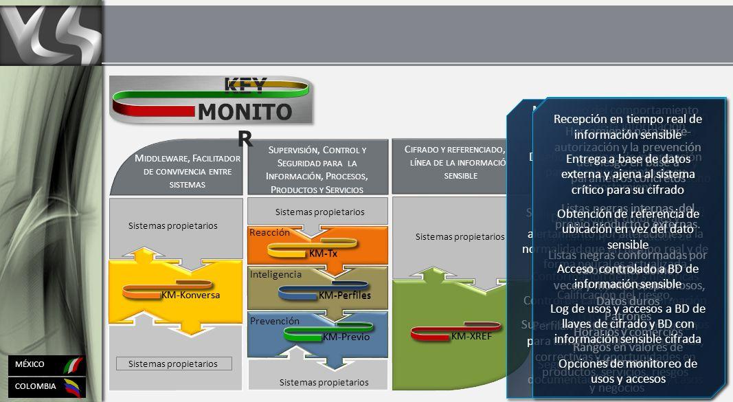 COLOMBIA MÉXICO S UPERVISIÓN, C ONTROL Y S EGURIDAD PARA LA I NFORMACIÓN, P ROCESOS, P RODUCTOS Y S ERVICIOS C IFRADO Y REFERENCIADO, EN LÍNEA DE LA INFORMACIÓN SENSIBLE M IDDLEWARE, F ACILITADOR DE CONVIVENCIA ENTRE SISTEMAS Sistemas propietarios KM-Previo KM-XREF KM-Perfiles KM-Tx Reacción Inteligencia Prevención KEY MONITO R Recepción de cualquier origen de información y formato Conversión, re-formateo y complementado según destino Intercambio transaccional en línea Reconocimiento de respuestas, Re-edición al formato origen Funciones complementarias LOG de Trazabilidad LOG de Productividad Monitoreo Replicación Distribución Recepción de cualquier origen de información y formato Conversión, re-formateo y complementado según destino Intercambio transaccional en línea Reconocimiento de respuestas, Re-edición al formato origen Funciones complementarias LOG de Trazabilidad LOG de Productividad Monitoreo Replicación Distribución KM-Konversa Monitoreo y notificación de la información en tiempo real Detección de patrones, comportamientos y accesos sospechosos.