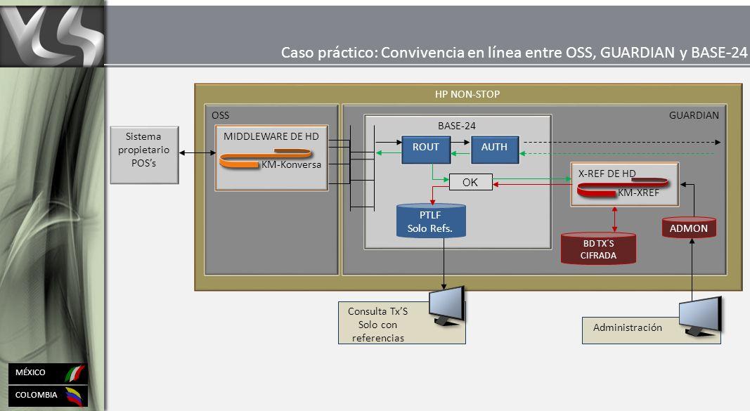 COLOMBIA MÉXICO HP NON-STOP OSSGUARDIAN Sistema propietario POSs ADMON X-REF DE HD KM-XREF Consulta TxS Solo con referencias Administración Caso práctico: Convivencia en línea entre OSS, GUARDIAN y BASE-24 BASE-24 ROUT AUTH MIDDLEWARE DE HD KM-Konversa OK BD TX´S CIFRADA PTLF Solo Refs.