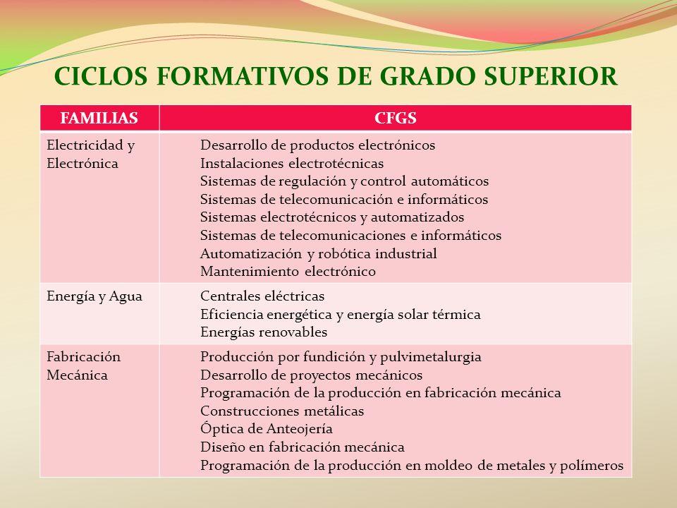 CICLOS FORMATIVOS DE GRADO SUPERIOR FAMILIASCFGS Electricidad y Electrónica Desarrollo de productos electrónicos Instalaciones electrotécnicas Sistema