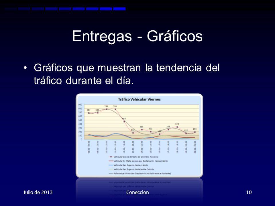 Entregas - Gráficos Gráficos que muestran la tendencia del tráfico durante el día. Julio de 2013Coneccion10