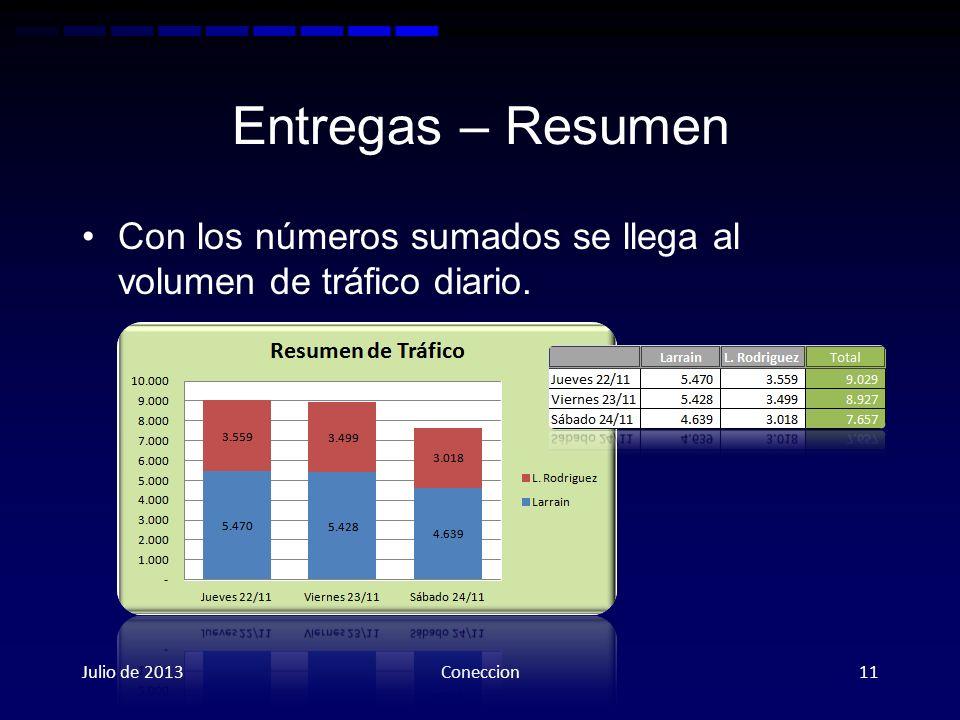 Entregas – Resumen Con los números sumados se llega al volumen de tráfico diario. Julio de 2013Coneccion11