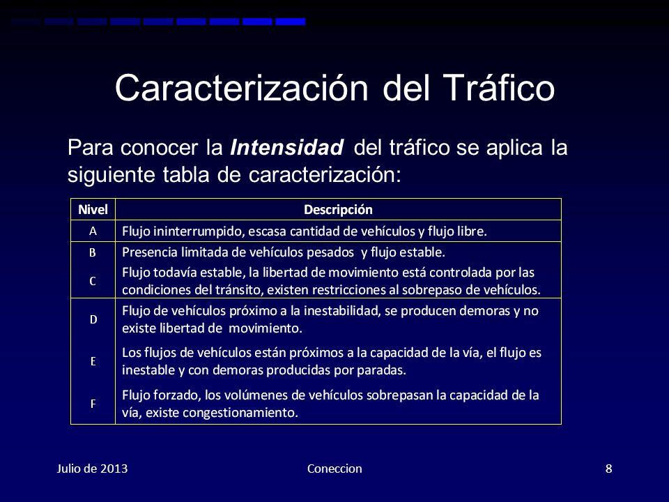 Caracterización del Tráfico Julio de 2013Coneccion8 Para conocer la Intensidad del tráfico se aplica la siguiente tabla de caracterización: